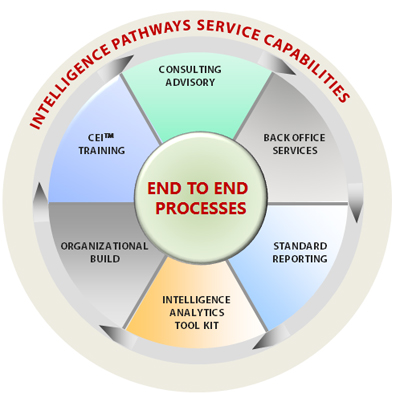 Intelligence Pathways Ltd.  - Invest Bulgaria.com