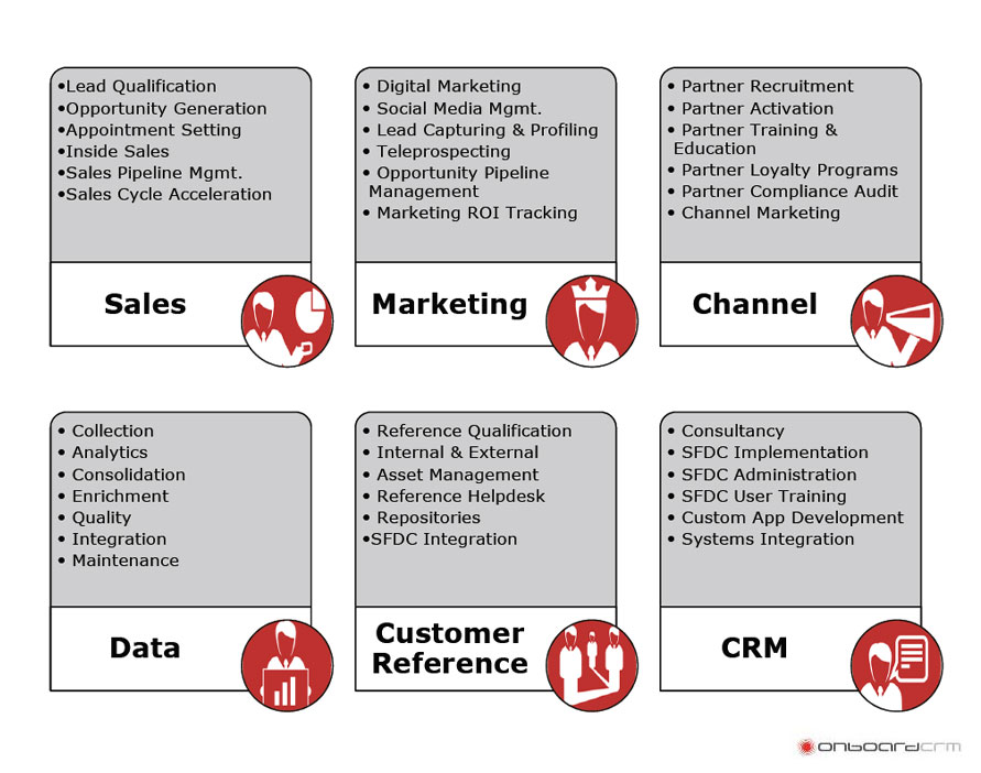 Onboard CRM - Sales & Marketing Services  - Invest Bulgaria.com