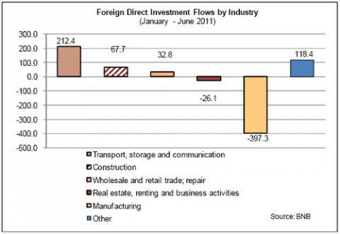 BULGARIA GETS DEPLORABLE AMOUNT OF FDI IN H1 2011