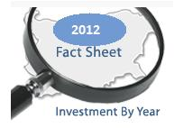FOREIGN DIRECT INVESTMENT IN BULGARIA BY YEAR (2010-2012)